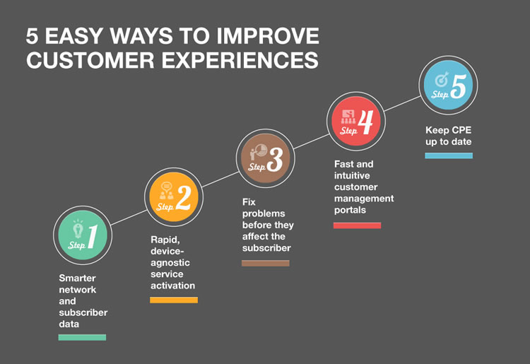 5-easy-ways-to-improve-customer-experiences-incognito-software
