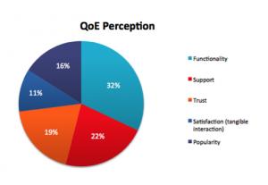 QoE-perception-300x207