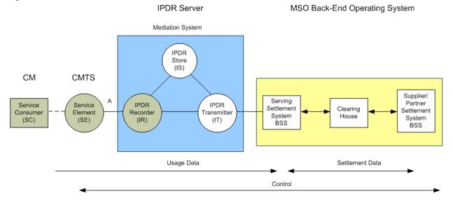 IPDR-FAQ-Incognito
