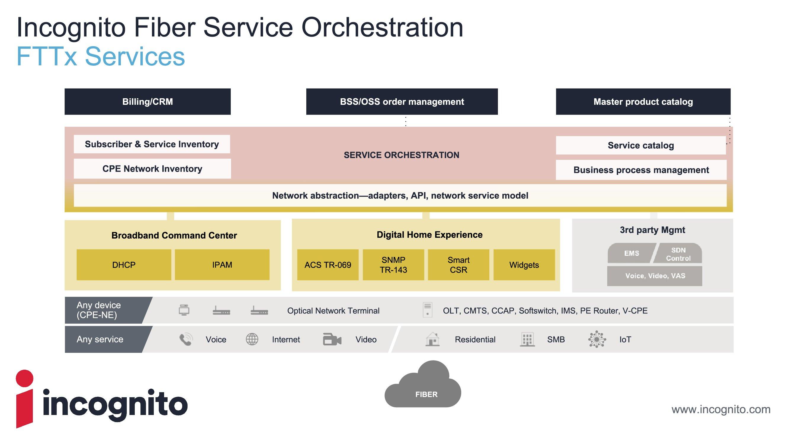 incognito fiber service orchestration - FTTx V2-01