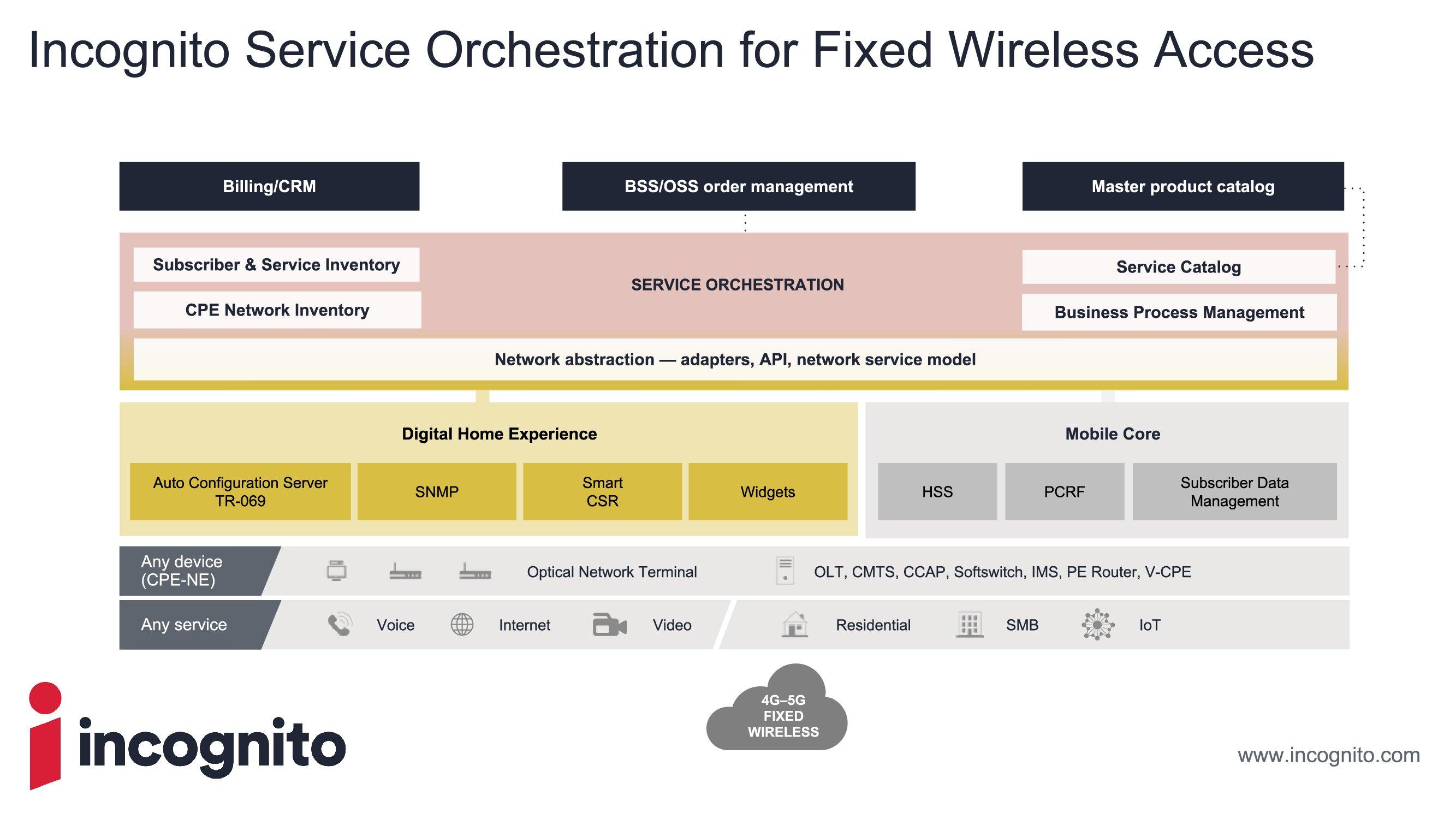 incognito service orchestration for FWA-01