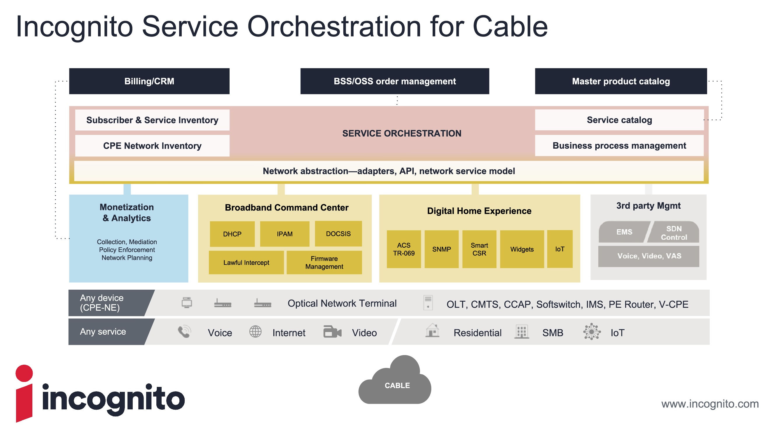 incognito service orchestration for cable-01