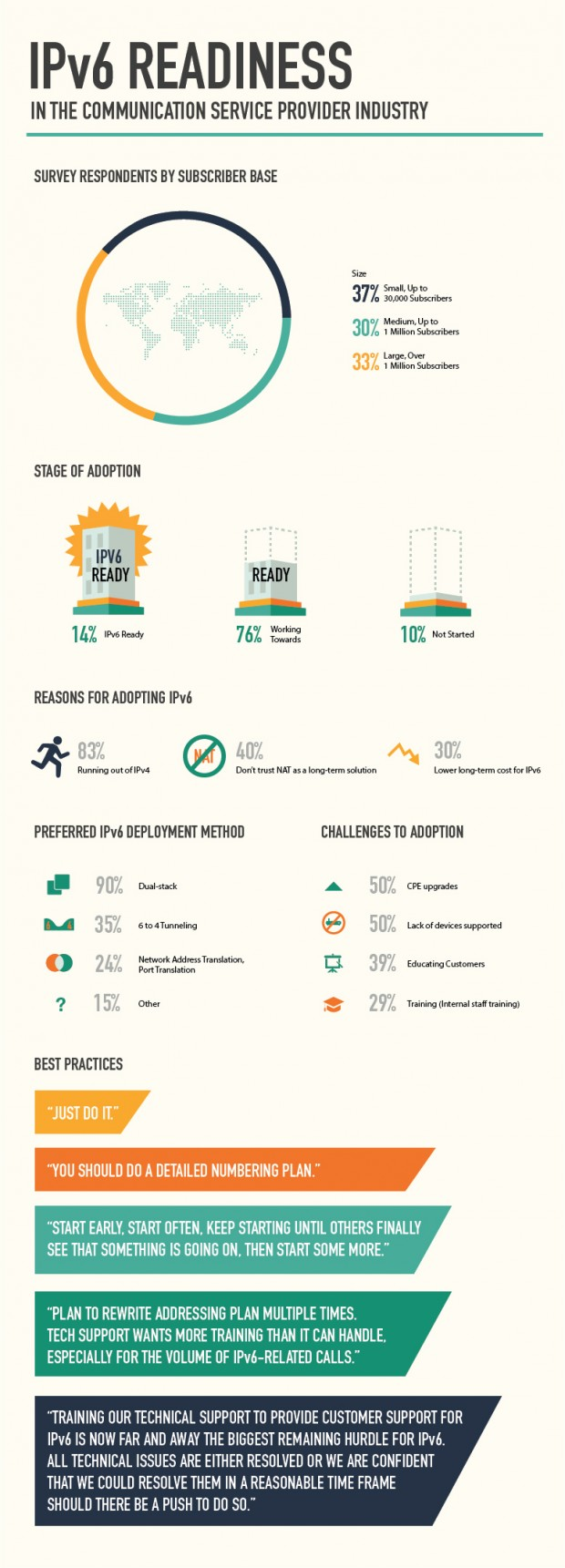 ipv6_infographics-620x1721