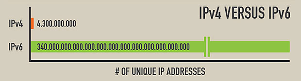ipv4-vs-ipv6-IPv6-the-Beginning-of-an-Era-Incognito-Software